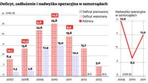 Deficyt, zadłużenie i nadwyżka operacyjna w samorządach