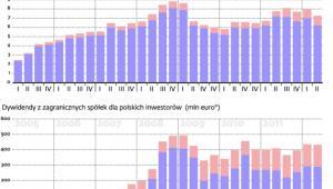Stabilizacja w dochodach z dywidend