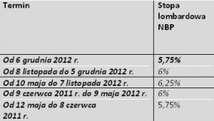 Źródło: wyliczenia Tax Care na podstawie danych NBP