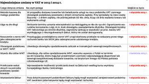 Najważniejsze zmiany w VAT w 2013 i 2014 r.