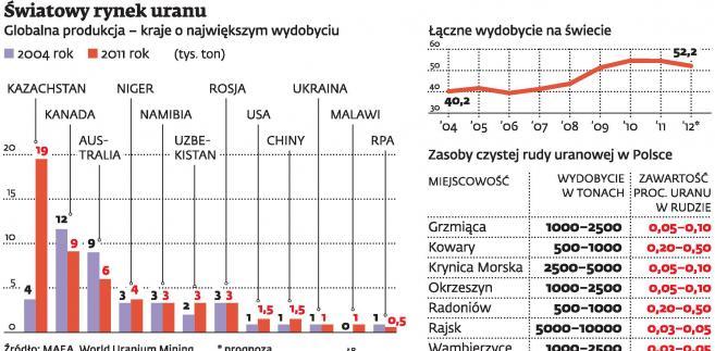 Światowy rynek uranu