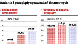 Badanie i przegląd sprawozdań finansowych