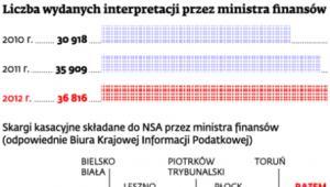 Liczba wydanych interpretacji przez ministra finansów