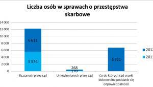 Liczba skazanych za przestępstwa skarbowe