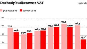 Dochody budżetowe z VAT