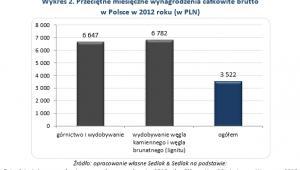 Wykres 2. Przeciętne miesięczne wynagrodzenia całkowite brutto  w Polsce w 2012 roku (w PLN)