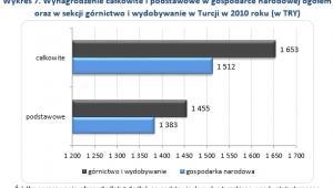 Wykres 6. Wynagrodzenie całkowite i podstawowe w gospodarce narodowej ogółem oraz w sekcji górnictwo i wydobywanie w Turcji w 2010 roku (w TRY)