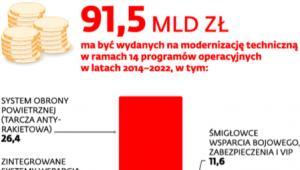 Polska armia dzieli miliardy