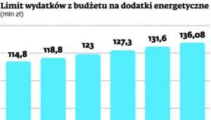 Limit wydatków z budżetu na dodatki energetyczne