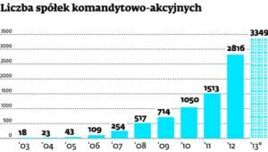 Liczba spółek komandytowo-akcyjnych