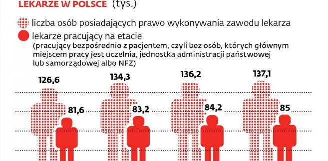 Lekarze w Polsce