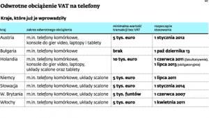 Odwrotne obciążenie VAT na telefony