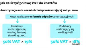 Jak zaliczyć połowę VAT do kosztów
