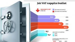 Jak VAT napędza budżet