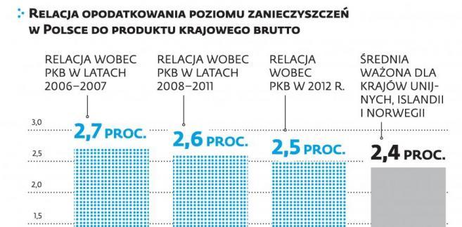 Opodatkowanie poziomu zanieczyszczeń w Polsce