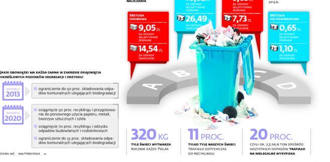 Opłaty za wywóz śmieci