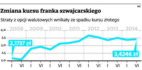 Zmiana kursu franka szwajcarskiego