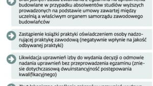Jakie inne kwestie budzą obawy Polskiej Izby Inżynierów Budownictwa