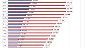 Wykres 1. PKB na 1 mieszkańca według parytetu siły nabywczej dolara w latach 1994 - 2013