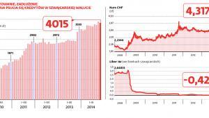 Krótka historia psucia się kredytów we franku