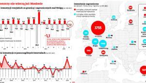Inwestorzy nie wierzą już Moskwie