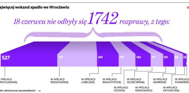 Najwięcej wokand spadło we Wrocławiu