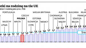 Polskie wydatki na rodzinę na tle UE