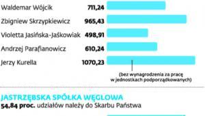 Przykłady wynagrodzeń członków zarządu w 2014 r. w spółkach z udziałem Skarbu Państwa