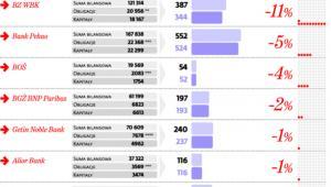 Większość banków skorzysta na nowej wersji podatku
