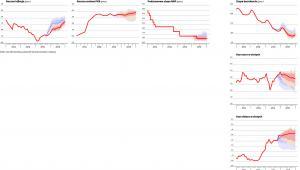 Coraz więcej ekonomistów spodziewa się cięcia stóp procentowych