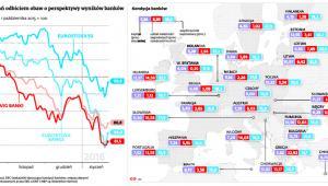Spadki notowań odbiciem obaw o perspektywy wyników banków
