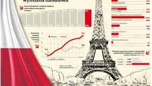 Polsko-francuska wymiana handlowa