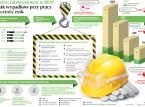 Kuleje wsparcie dla bezpiecznych warunków pracy