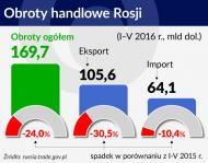 W ostatecznym rozrachunku eksport do Rosji nie ma dla Polski dużego znaczenia