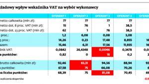 Przykładowy wpływ wskaźnika VAT na wybór wykonawcy