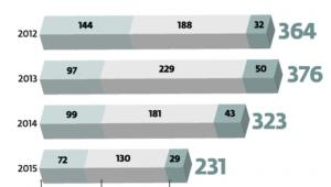 Najwięcej kontroli dotyczy zamówień współfinansowanych ze środków europejskich