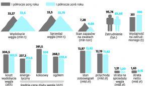 Polskie górnictwo węgla kamiennego po półroczu