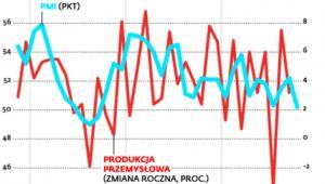 Polski przemysł w słabszej formie