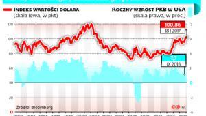Mocny dolar mógłby zaszkodzić gospodarce USA