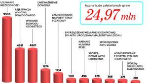 Liczba spraw które załatwiono w SRP w 2016 roku (tys.)