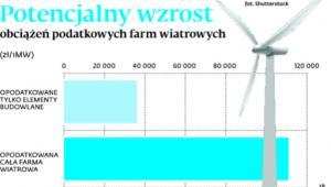 Potencjalny wzrost obciążeń podatkowych farm wiatrowych