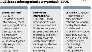 Publiczne udostępnianie w wyrokach TSUE