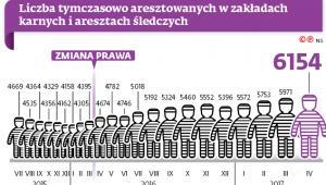 Liczba tymczasowo aresztowanych w zakładach karnych i śledczych