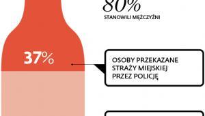 Picie w stolicy w statystykach Straży Miejskiej