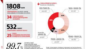 Zadłużenie samorządów w 2016 r.