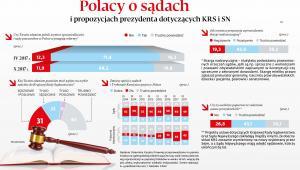 Polacy o sądach i propozycjach prezydenta dotyczących KRS i SN