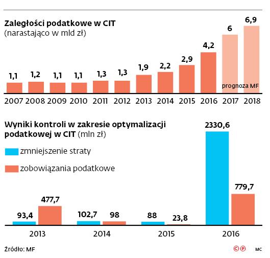 Zaległości podatkowe w CIT