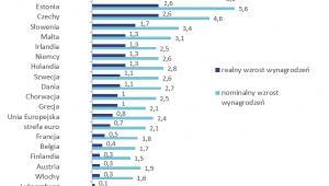 Prognozowany wzrost wynagrodzeń nominalnych i realnych w poszczególnych krajach Unii Europejskiej w 2018 roku (w proc.)