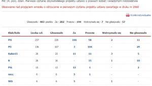 Wyniki głosowania nad odrzuceniem projektu Ratujmy Kobiety w pierwszym czytaniu /www.sejm.gov.pl/