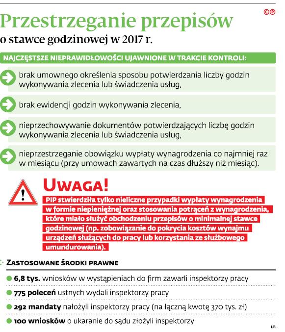 Przestrzeganie przepisów o stawce godzinowej w 2017 r.